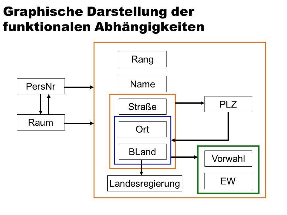 Graphische Darstellung der funktionalen Abhängigkeiten Landesregierung Rang Name Straße Ort BLand PersNr Raum Vorwahl PLZ EW