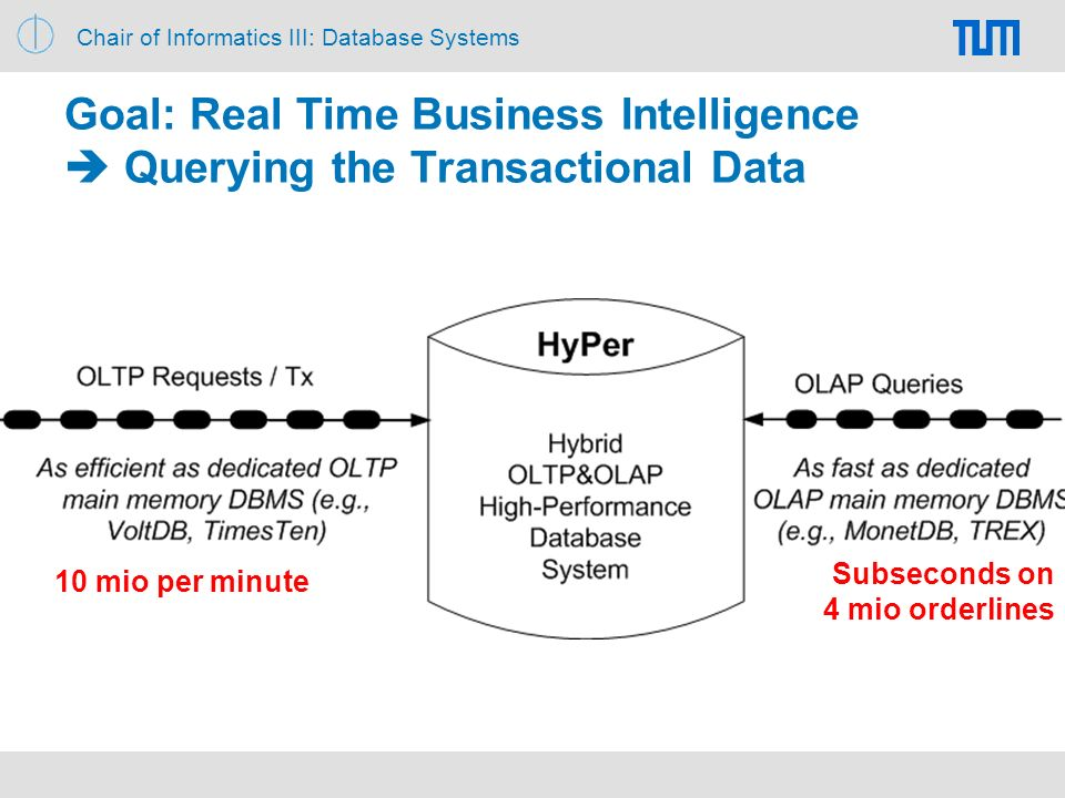 Chair of Informatics III: Database Systems Goal: Real Time Business Intelligence Querying the Transactional Data 10 mio per minute Subseconds on 4 mio orderlines