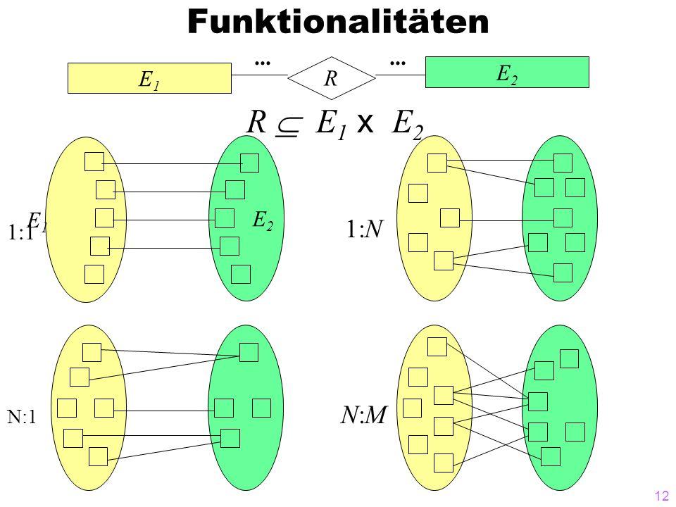 12 Funktionalitäten E1E1 E2E2 R... R E 1 x E 2 1:N N:MN:M E1E1 E 2 1:1 N:1