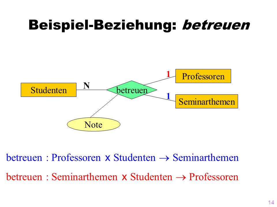 14 Beispiel-Beziehung: betreuen Studenten betreuen Note Seminarthemen Professoren 1 1 N betreuen : Professoren x Studenten Seminarthemen betreuen : Se