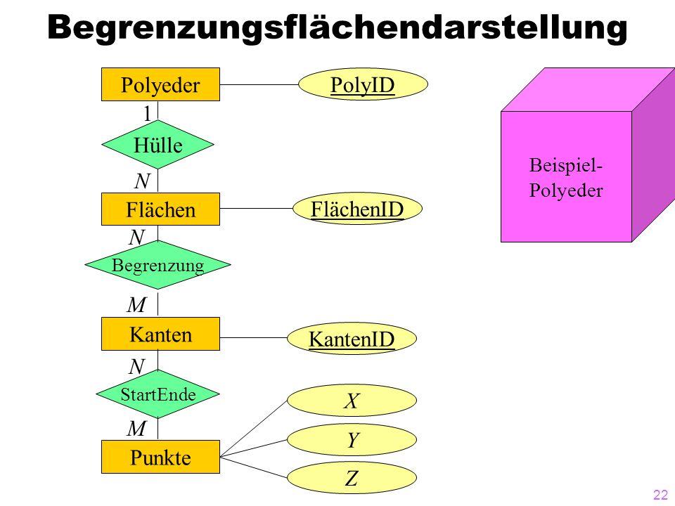 22 Begrenzungsflächendarstellung Polyeder Hülle Flächen Begrenzung Kanten StartEnde Punkte PolyID FlächenID KantenID X Y Z 1 N N M N M Beispiel- Polye