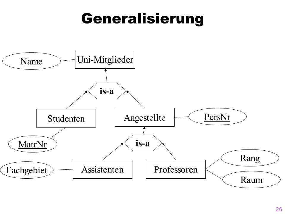 26 Generalisierung MatrNr Uni-Mitglieder is-a Studenten Assistenten is-a Professoren Fachgebiet Name Angestellte PersNr Raum Rang