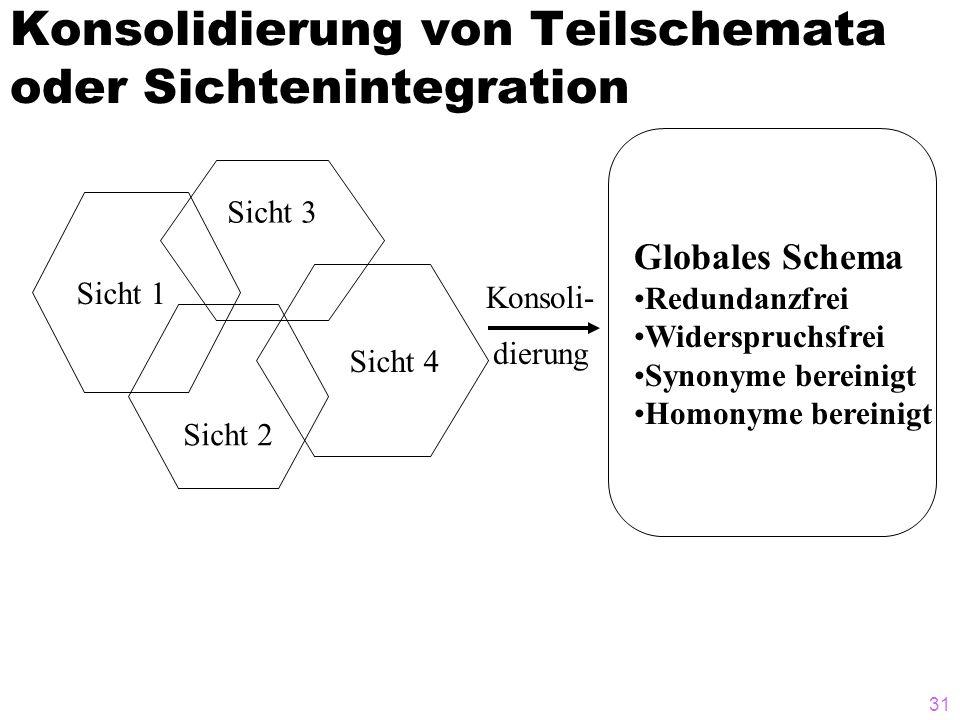 31 Konsolidierung von Teilschemata oder Sichtenintegration Sicht 3 Sicht 4 Sicht 2 Sicht 1 Globales Schema Redundanzfrei Widerspruchsfrei Synonyme ber