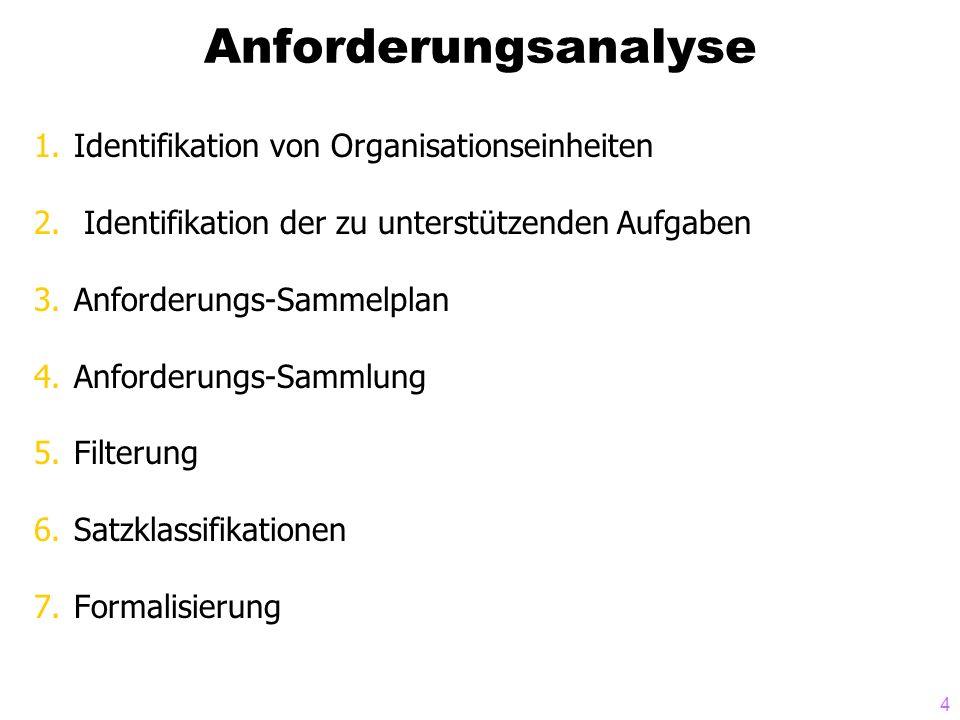 4 Anforderungsanalyse 1.Identifikation von Organisationseinheiten 2. Identifikation der zu unterstützenden Aufgaben 3.Anforderungs-Sammelplan 4.Anford