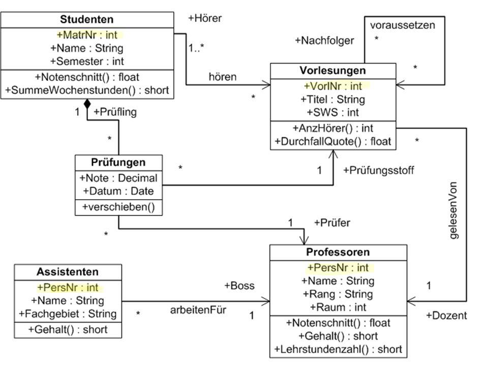 Vorübersetzung von SQL-Ausdrücken PreparedStatement sql_exmatrikuliere = conn.prepareStatement ( delete from Studenten where MatrNr = ? ); int VomBenutzerEingeleseneMatrNr; // zu löschende MatrNr einlesen sql_exmatrikuliere.setInt(1,VomBenutzerEingeleseneMatrNr); int rows = sql_exmatrikuliere.executeUpdate(); if (rows == 1) System.out.println( StudentIn gelöscht. ); else System.out.println( Kein/e StudentIn mit dieser MatrNr. );