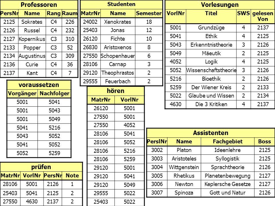 (Einfache) Datendefinition in SQL Datentypen character (n), char (n) character varying (n), varchar (n) numeric (p,s), integer blob oder raw für sehr große binäre Daten clob für sehr große String-Attribute date für Datumsangaben xml für XML-Dokumente Anlegen von Tabelle create table Professoren (PersNrinteger not null, Namevarchar (30) not null Rangcharacter (2) );