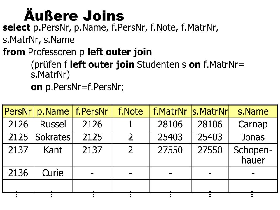 Äußere Joins select p.PersNr, p.Name, f.PersNr, f.Note, f.MatrNr, s.MatrNr, s.Name from Professoren p left outer join (prüfen f left outer join Studenten s on f.MatrNr= s.MatrNr) on p.PersNr=f.PersNr; PersNrp.Namef.PersNrf.Notef.MatrNrs.MatrNrs.Name 2126Russel Carnap 2125Sokrates Jonas 2137Kant Schopen- hauer 2136Curie-----