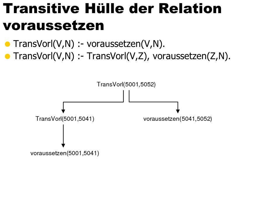 Transitive Hülle der Relation voraussetzen TransVorl(V,N) :- voraussetzen(V,N). TransVorl(V,N) :- TransVorl(V,Z), voraussetzen(Z,N).