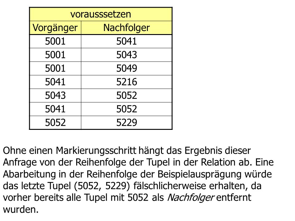 vorausssetzen VorgängerNachfolger 50015041 50015043 50015049 50415216 50435052 50415052 5229 Ohne einen Markierungsschritt hängt das Ergebnis dieser Anfrage von der Reihenfolge der Tupel in der Relation ab.