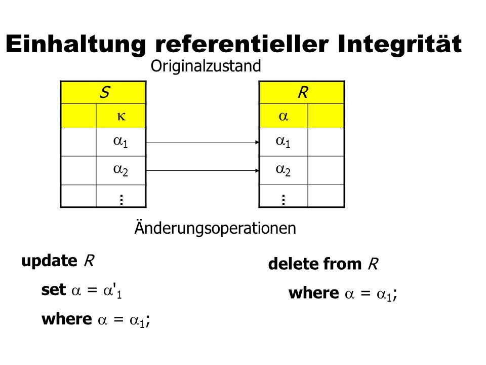 Einhaltung referentieller Integrität S 1 2 R 1 2 Originalzustand Änderungsoperationen update R set = ' 1 where = 1 ; delete from R where = 1 ;