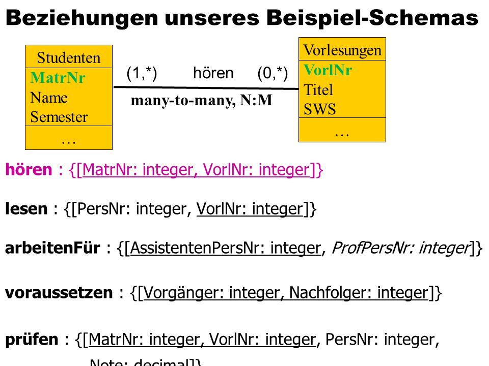 Beziehungen unseres Beispiel-Schemas hören : {[MatrNr: integer, VorlNr: integer]} lesen : {[PersNr: integer, VorlNr: integer]} arbeitenFür : {[AssistentenPersNr: integer, ProfPersNr: integer]} voraussetzen : {[Vorgänger: integer, Nachfolger: integer]} prüfen : {[MatrNr: integer, VorlNr: integer, PersNr: integer, Note: decimal]} Studenten Vorlesungen many-to-many, N:M MatrNr Name Semester VorlNr Titel SWS (1,*) hören (0,*) … …