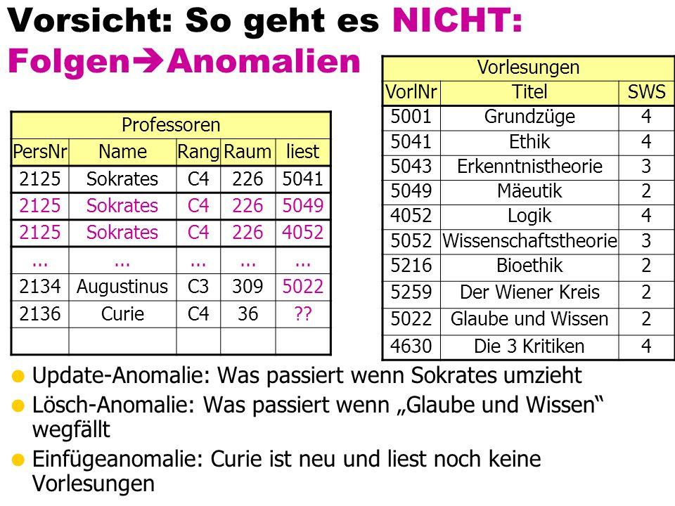 Vorsicht: So geht es NICHT: Folgen Anomalien Update-Anomalie: Was passiert wenn Sokrates umzieht Lösch-Anomalie: Was passiert wenn Glaube und Wissen wegfällt Einfügeanomalie: Curie ist neu und liest noch keine Vorlesungen Professoren PersNrNameRangRaumliest 2125SokratesC42265041 2125SokratesC42265049 2125SokratesC42264052...