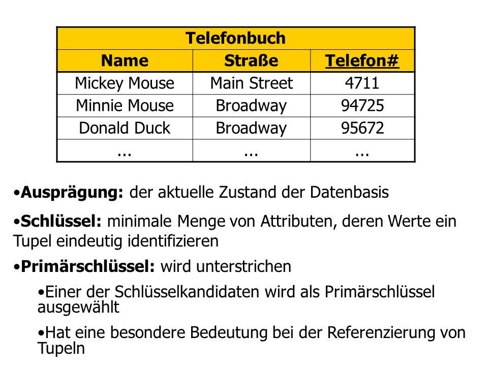 Telefonbuch NameStraßeTelefon# Mickey MouseMain Street4711 Minnie MouseBroadway94725 Donald DuckBroadway95672...