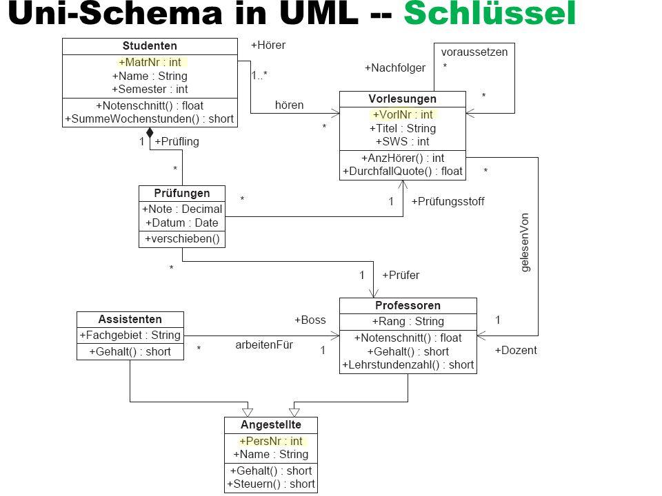 Uni-Schema in UML -- Schlüssel