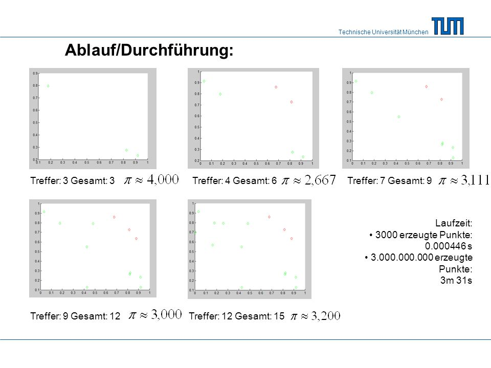 Technische Universität München Ablauf/Durchführung: Treffer: 3 Gesamt: 3Treffer: 4 Gesamt: 6Treffer: 7 Gesamt: 9 Treffer: 9 Gesamt: 12Treffer: 12 Gesa