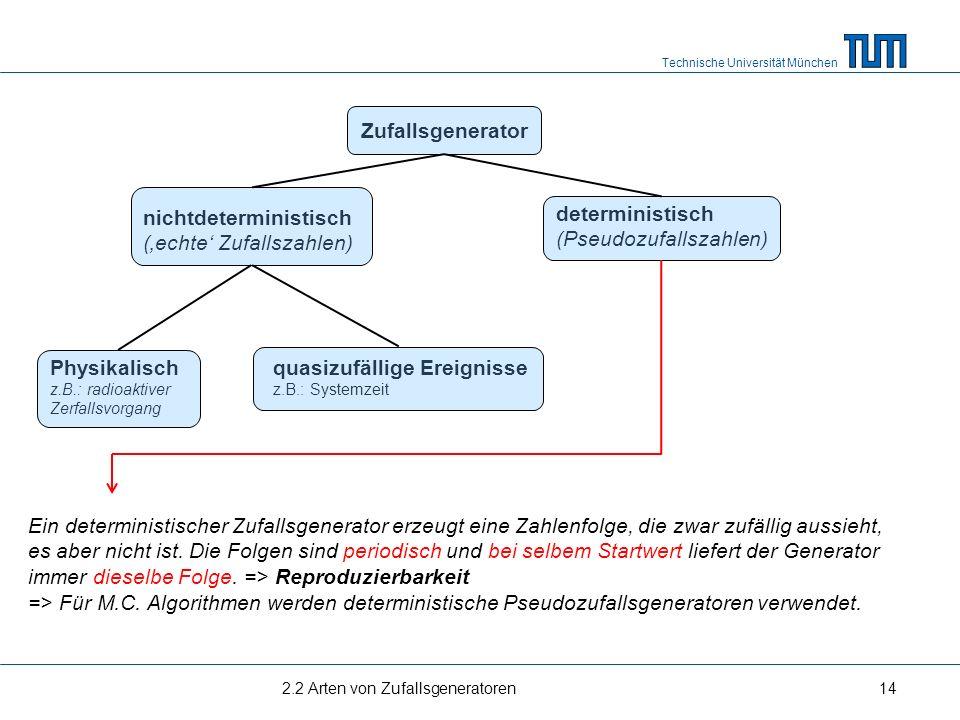 Technische Universität München 2.2 Arten von Zufallsgeneratoren14 Zufallsgenerator deterministisch (Pseudozufallszahlen) nichtdeterministisch (echte Z