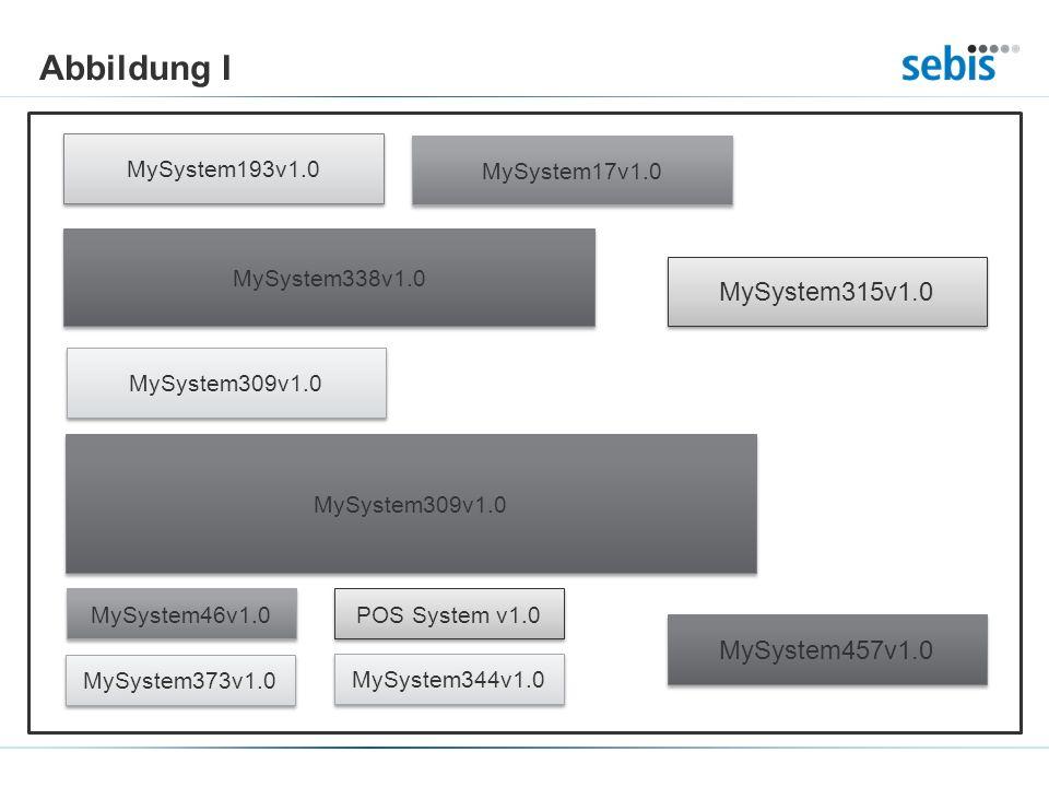 Abbildung I MySystem193v1.0 MySystem17v1.0 MySystem338v1.0 MySystem309v1.0 MySystem315v1.0 MySystem309v1.0 MySystem46v1.0 POS System v1.0 MySystem373v1.0 MySystem344v1.0 MySystem457v1.0