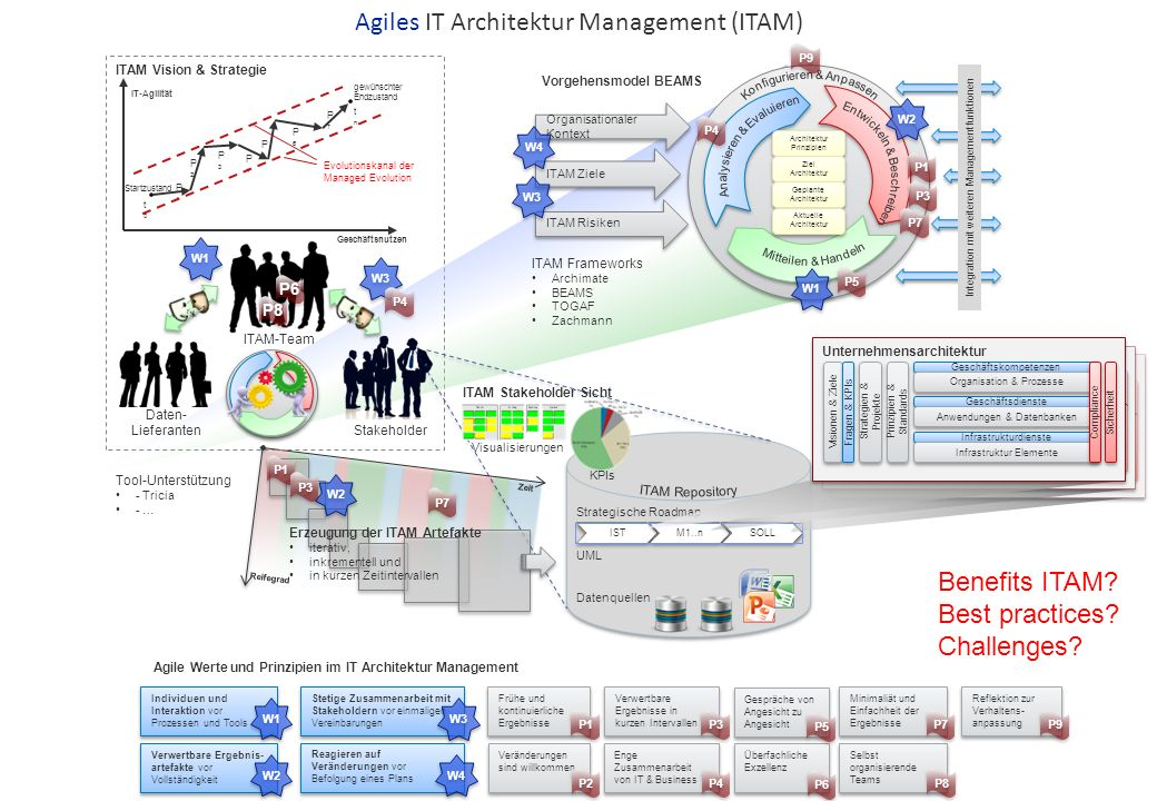 What is an enterprise architecture.
