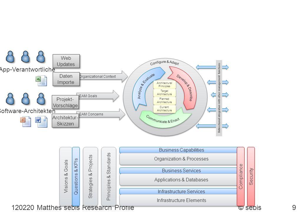 © sebis120220 Matthes sebis Research Profile9 Strategies & Projects Principles & Standards Business Capabilities Organization & Processes Business Ser