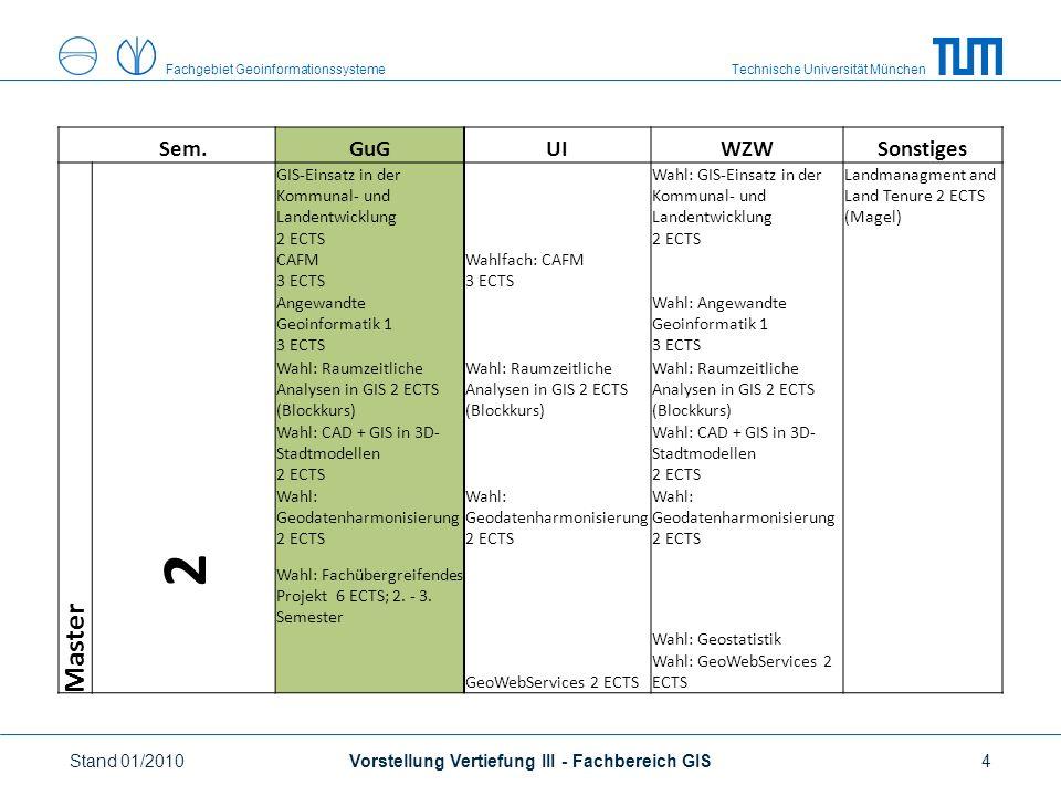 Technische Universität MünchenFachgebiet Geoinformationssysteme Sem.GuGUIWZWSonstiges Master 2 GIS-Einsatz in der Kommunal- und Landentwicklung 2 ECTS Wahl: GIS-Einsatz in der Kommunal- und Landentwicklung 2 ECTS Landmanagment and Land Tenure 2 ECTS (Magel) CAFM 3 ECTS Wahlfach: CAFM 3 ECTS Angewandte Geoinformatik 1 3 ECTS Wahl: Angewandte Geoinformatik 1 3 ECTS Wahl: Raumzeitliche Analysen in GIS 2 ECTS (Blockkurs) Wahl: CAD + GIS in 3D- Stadtmodellen 2 ECTS Wahl: Geodatenharmonisierung 2 ECTS Wahl: Fachübergreifendes Projekt 6 ECTS; 2.