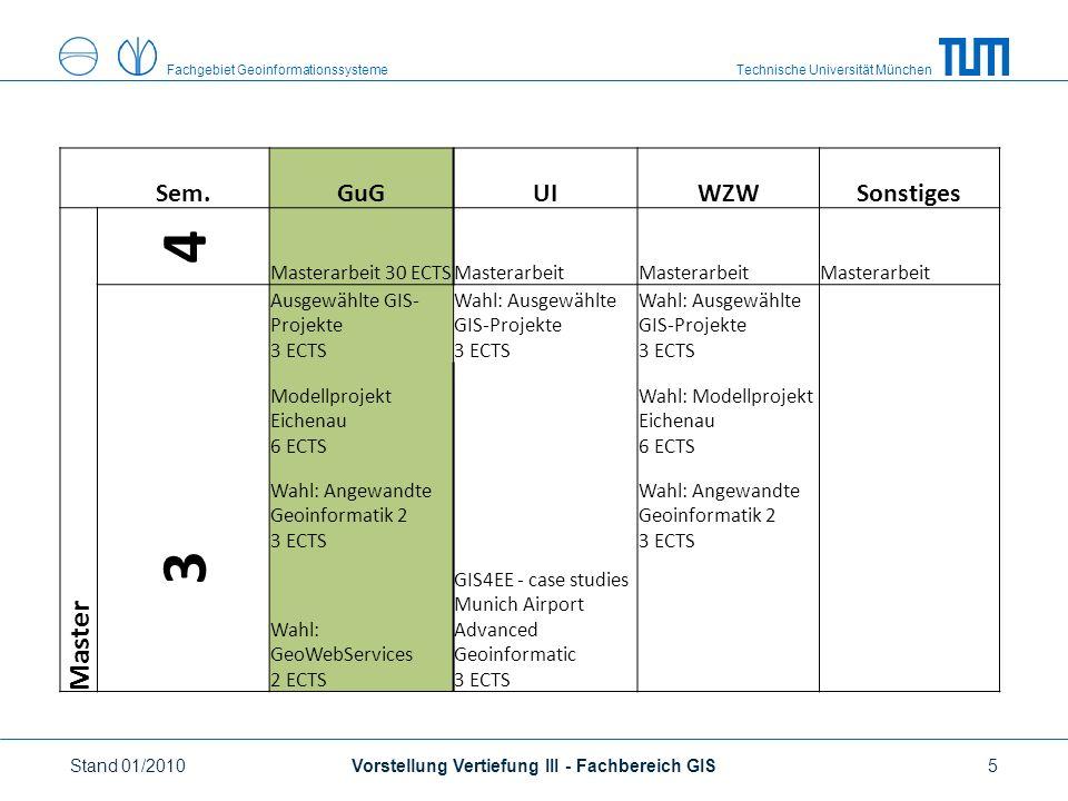 Technische Universität MünchenFachgebiet Geoinformationssysteme Forschungsbereiche Fachgebiet Geoinformationssysteme Geodateninfrastrukturen und Datenharmonisierung 3D-Stadtmodelle und 3D- Geodateninfrastrukturen GIS-gestützte Analyse und Simulation von Geoprozessen für Umwelt- und Risikoanwendungen Vorstellung Vertiefung III - Fachbereich GISStand 01/20106
