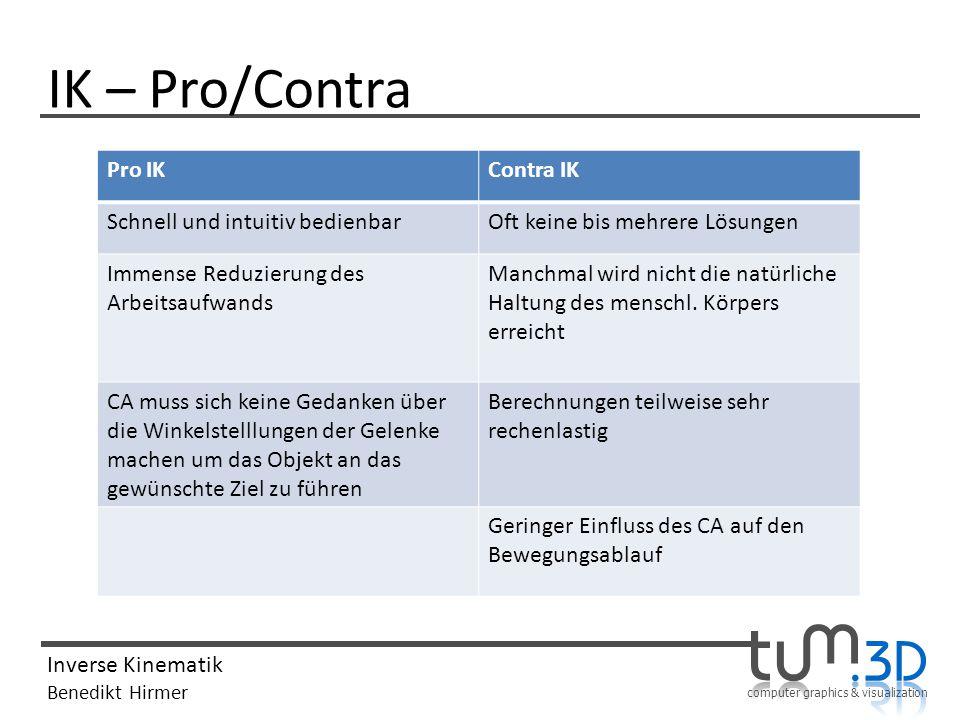 computer graphics & visualization Inverse Kinematik Benedikt Hirmer IK – Pro/Contra Pro IKContra IK Schnell und intuitiv bedienbarOft keine bis mehrer