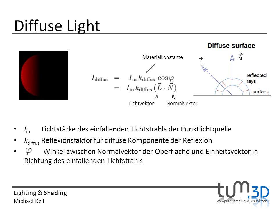 computer graphics & visualization Lighting & Shading Michael Keil Diffuse Light I in Lichtstärke des einfallenden Lichtstrahls der Punktlichtquelle k