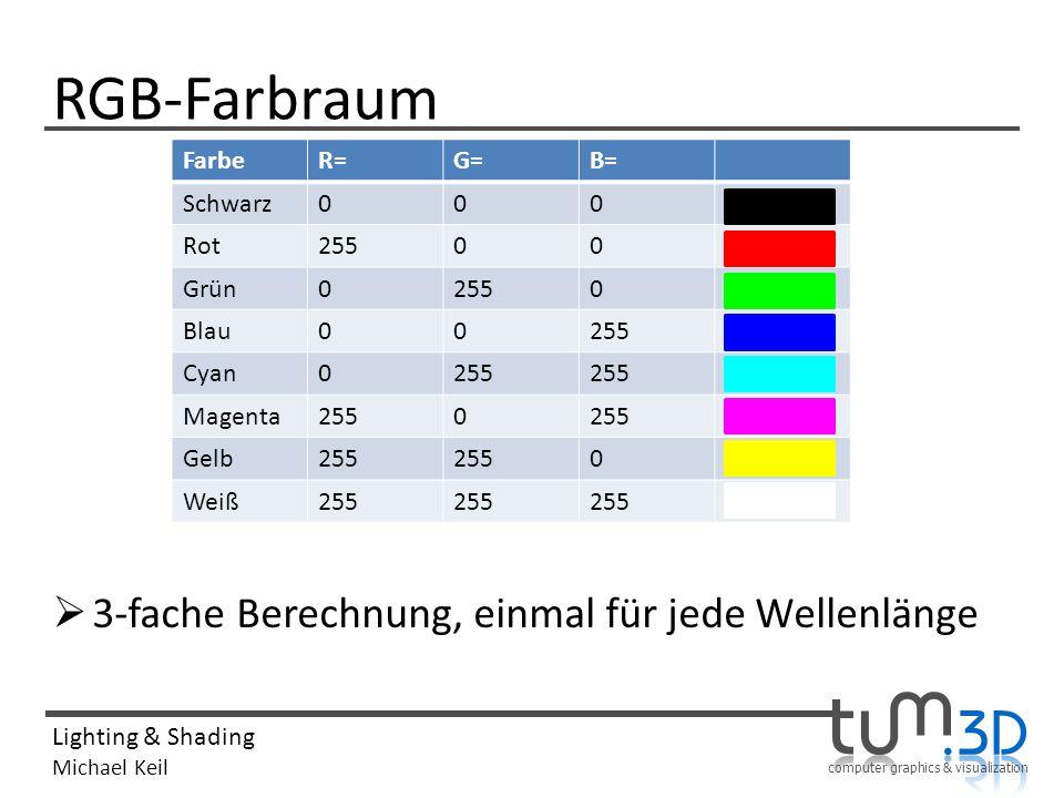 computer graphics & visualization Lighting & Shading Michael Keil RGB-Farbraum 3-fache Berechnung, einmal für jede Wellenlänge FarbeR=G=B= Schwarz000
