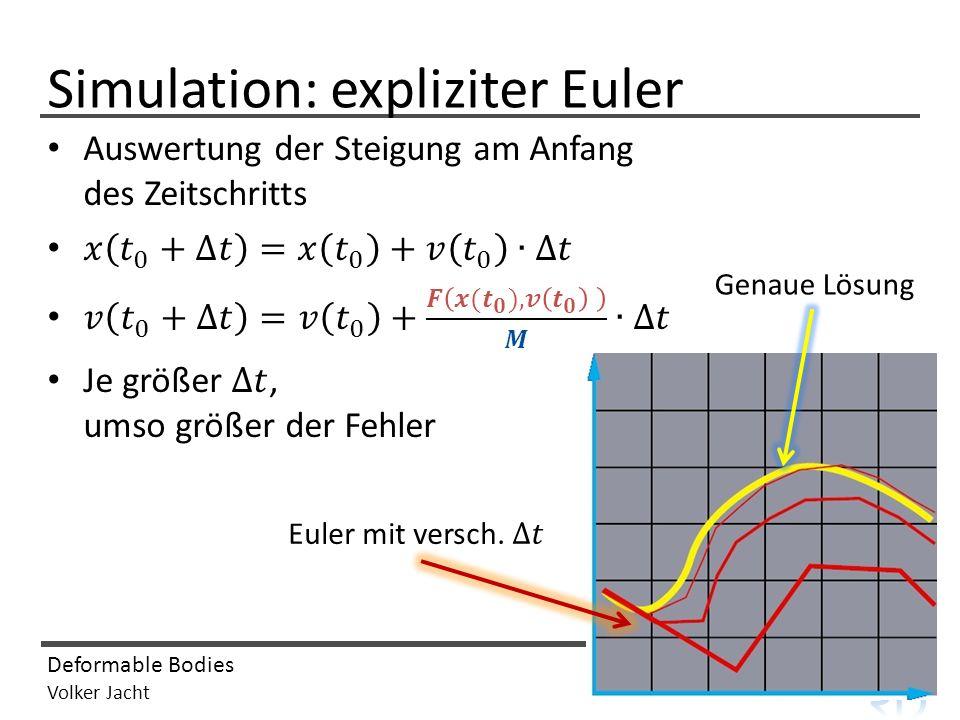 computer graphics & visualization Deformable Bodies Volker Jacht Simulation: expliziter Euler Genaue Lösung