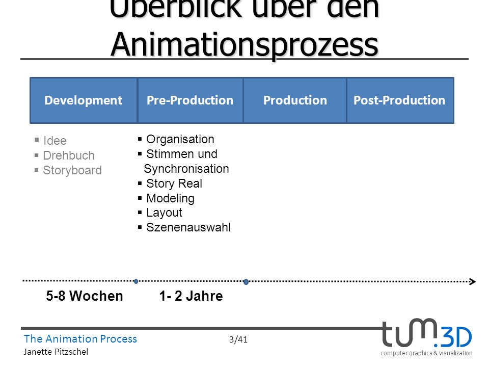 computer graphics & visualization The Animation Process 3/41 Janette Pitzschel Überblick über den Animationsprozess ProductionPre-ProductionPost-Produ