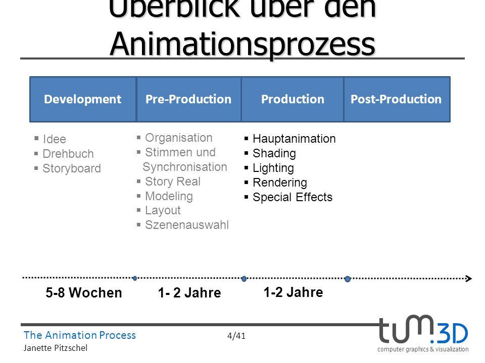 computer graphics & visualization The Animation Process 4/41 Janette Pitzschel Überblick über den Animationsprozess ProductionPre-ProductionPost-Produ