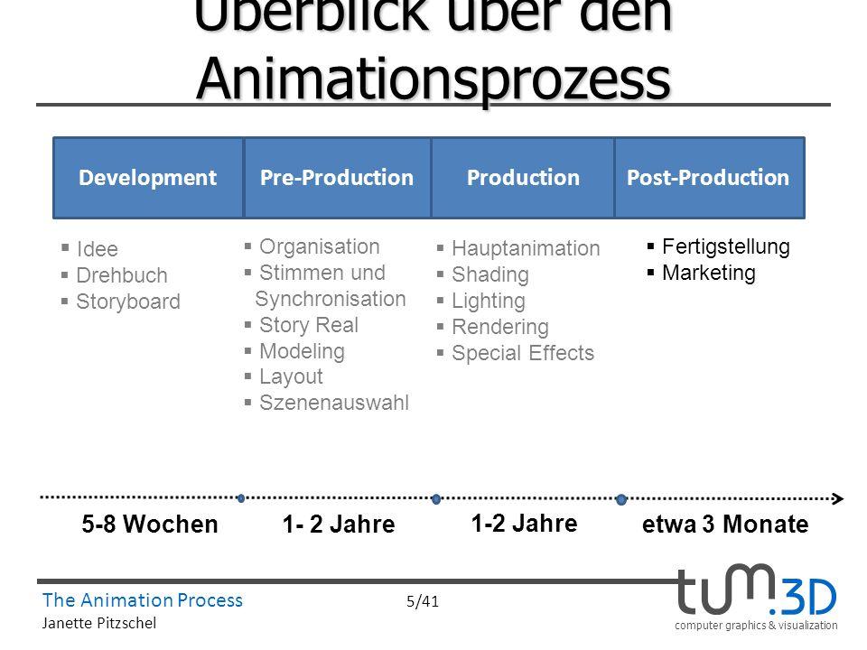 computer graphics & visualization The Animation Process 5/41 Janette Pitzschel Überblick über den Animationsprozess ProductionPre-ProductionPost-Produ