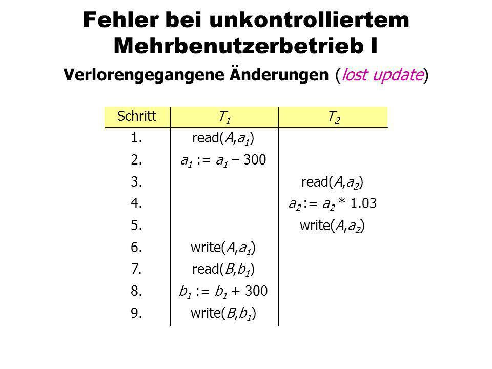 Fehler bei unkontrolliertem Mehrbenutzerbetrieb I Verlorengegangene Änderungen (lost update) write(A,a 2 ) a 2 := a 2 * 1.03 read(A,a 2 ) T2T2 write(B