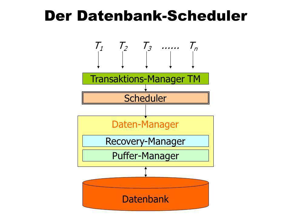 Der Datenbank-Scheduler Transaktions-Manager TM Scheduler Recovery-Manager Puffer-Manager Daten-Manager T2T2 T3T3 T1T1 TnTn...... Datenbank