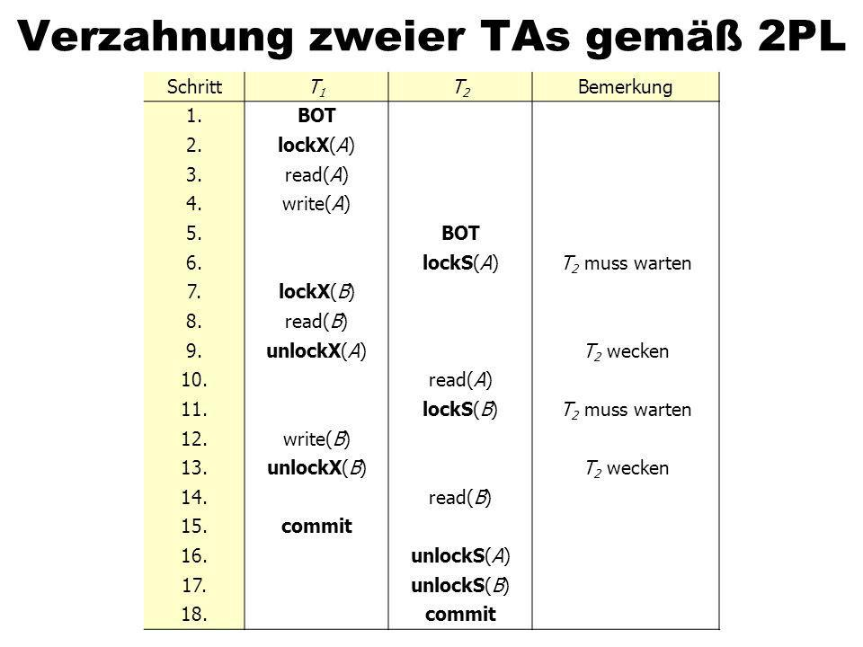 Verzahnung zweier TAs gemäß 2PL SchrittT1T1 T2T2 Bemerkung 1.BOT 2.lockX(A) 3.read(A) 4.write(A) 5.BOT 6.lockS(A)T 2 muss warten 7.lockX(B) 8.read(B) 9.unlockX(A)T 2 wecken 10.read(A) 11.lockS(B)T 2 muss warten 12.write(B) 13.unlockX(B)T 2 wecken 14.read(B) 15.commit 16.unlockS(A) 17.unlockS(B) 18.commit