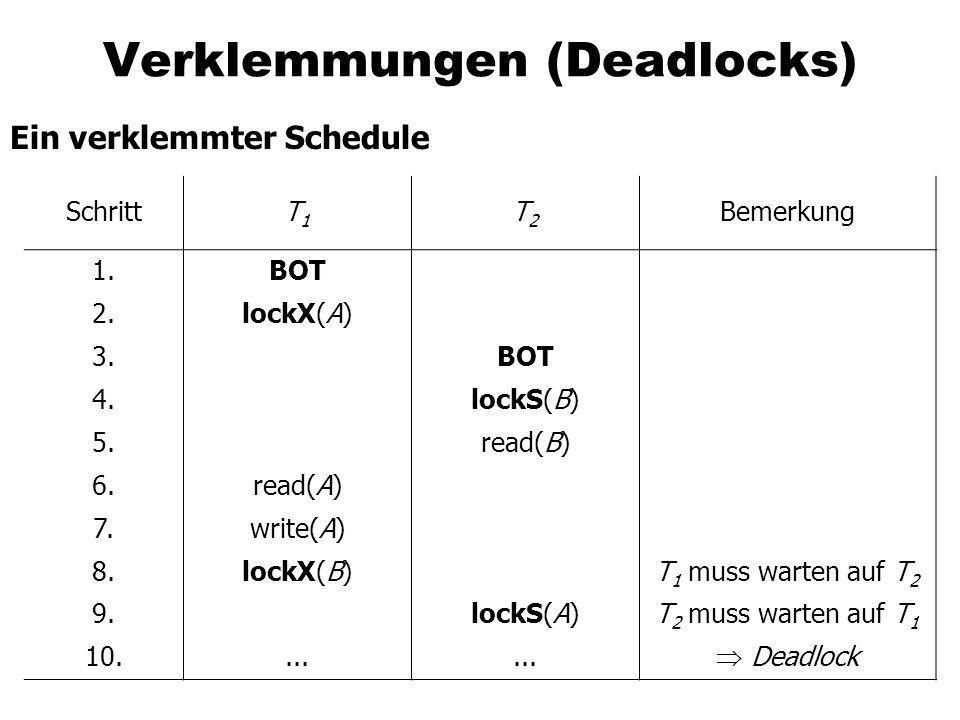 Verklemmungen (Deadlocks) Ein verklemmter Schedule SchrittT1T1 T2T2 Bemerkung 1.BOT 2.lockX(A) 3.BOT 4.lockS(B) 5.read(B) 6.read(A) 7.write(A) 8.lockX
