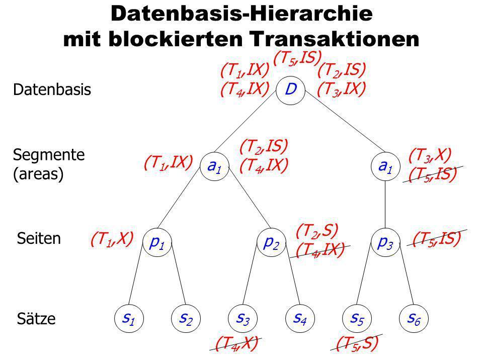 Datenbasis-Hierarchie mit blockierten Transaktionen p1p1 s2s2 s1s1 p2p2 s4s4 s3s3 p3p3 s6s6 s5s5 a1a1 a1a1 D (T 2,IS) (T 3,IX) (T 1,IX) (T 2,IS) (T 4,