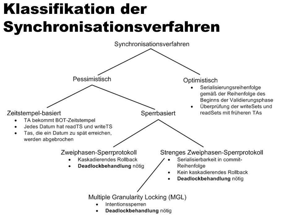 Klassifikation der Synchronisationsverfahren