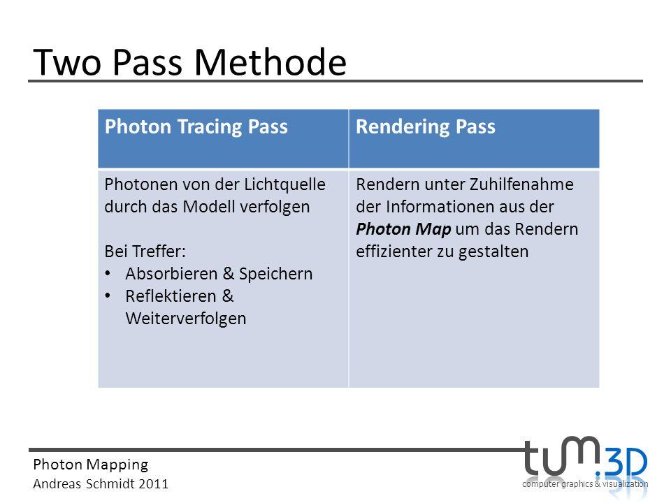 computer graphics & visualization Photon Mapping Andreas Schmidt 2011 Two Pass Methode Photon Tracing PassRendering Pass Photonen von der Lichtquelle