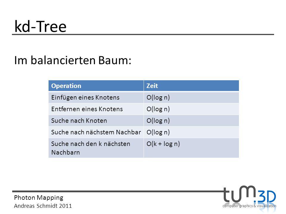 computer graphics & visualization Photon Mapping Andreas Schmidt 2011 kd-Tree Im balancierten Baum: OperationZeit Einfügen eines KnotensO(log n) Entfe