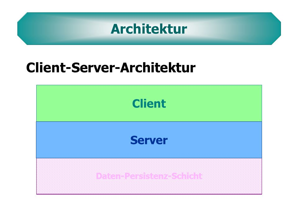 OO-DBRel DBFilesystem Abbildungs- Werkzeug Abbildungs- Werkzeug OO-DB ODMG Wrapper O/R-Mapping-Tool ODMG Wrapper OO-Datenhaltungszugriffsschicht ODMG 3.0 TopLink Java Object Serialization ArtworkStore OO-Datenhaltungszugriffsschicht ODMG 3.0 NTFS Daten-Persistenz-Schicht Standard-Schnittstelle