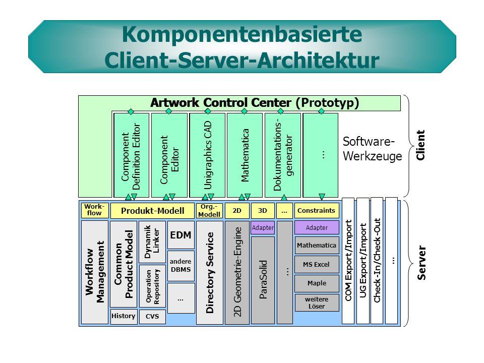 Architektur Geschäftsapplikation (Business Objects) Benutzeroberfläche / externe Werkzeuge Daten-Persistenz-Schicht Drei-Schichten-Architektur Daten-Persistenz-Schicht Client Server Client-Server-Architektur