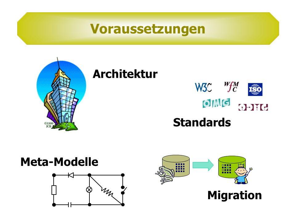 Voraussetzungen Architektur Standards Meta-Modelle Migration