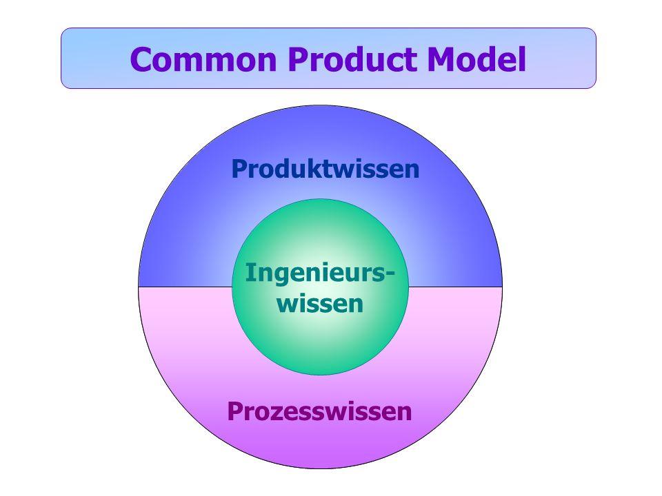 Produktwissen Prozesswissen Common Product Model Ingenieurs- wissen