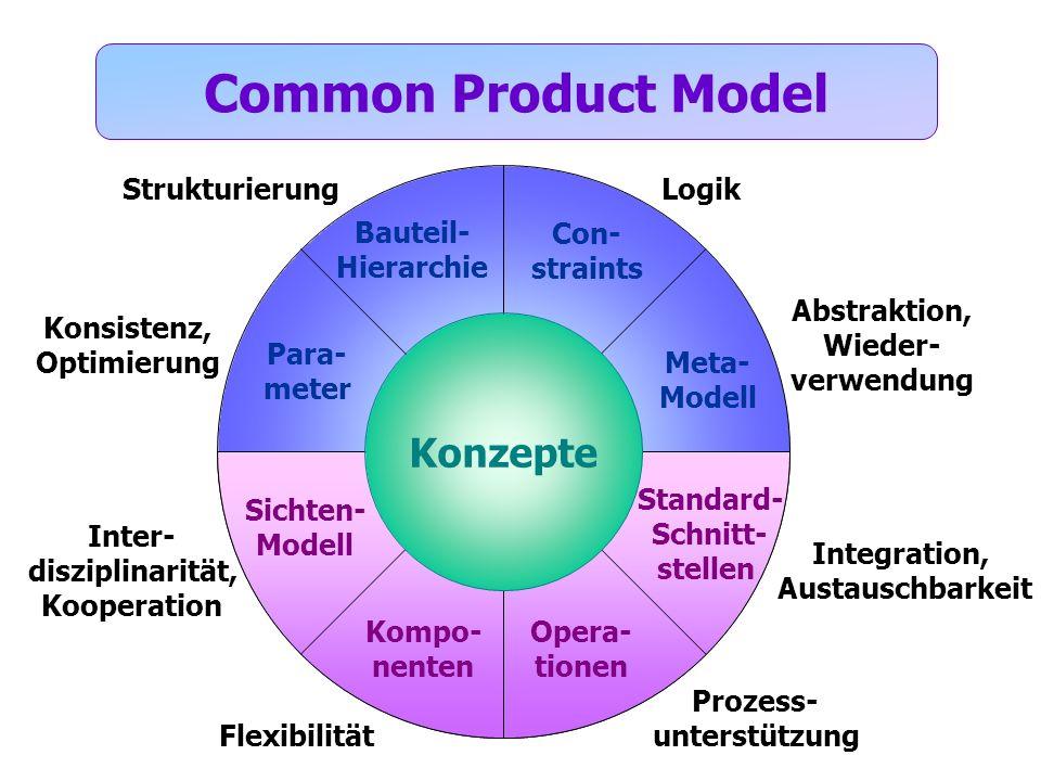 Bauteil- Hierarchie Para- meter Sichten- Modell Con- straints Meta- Modell Standard- Schnitt- stellen Kompo- nenten Opera- tionen Common Product Model Strukturierung Abstraktion, Wieder- verwendung Inter- disziplinarität, Kooperation Integration, Austauschbarkeit Logik Flexibilität Konsistenz, Optimierung Prozess- unterstützung Konzepte