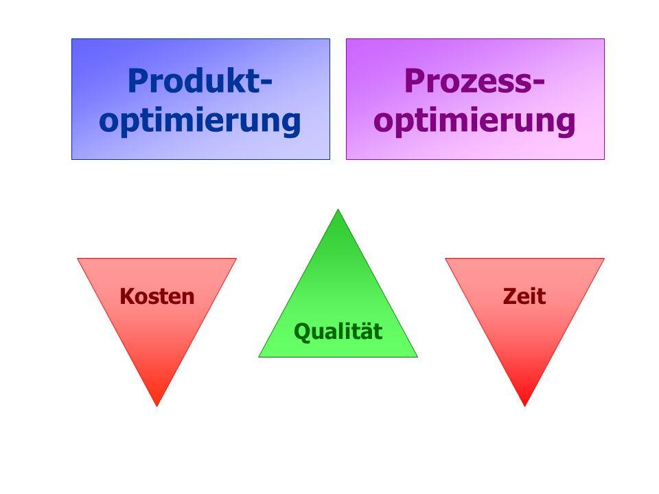 Kosten Qualität Zeit Produkt- optimierung Prozess- optimierung