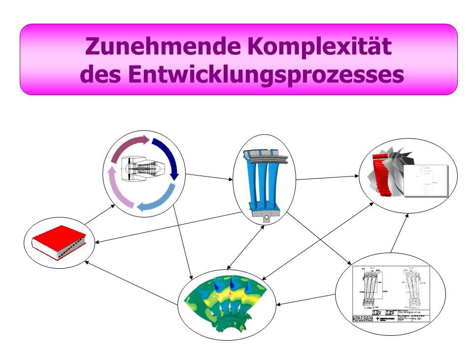 Zunehmende Komplexität des Entwicklungsprozesses