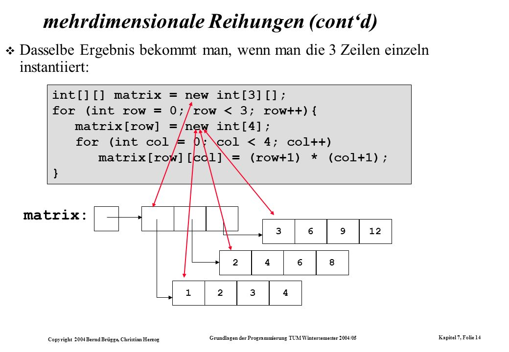 Copyright 2004 Bernd Brügge, Christian Herzog Grundlagen der Programmierung TUM Wintersemester 2004/05 Kapitel 7, Folie 14 mehrdimensionale Reihungen