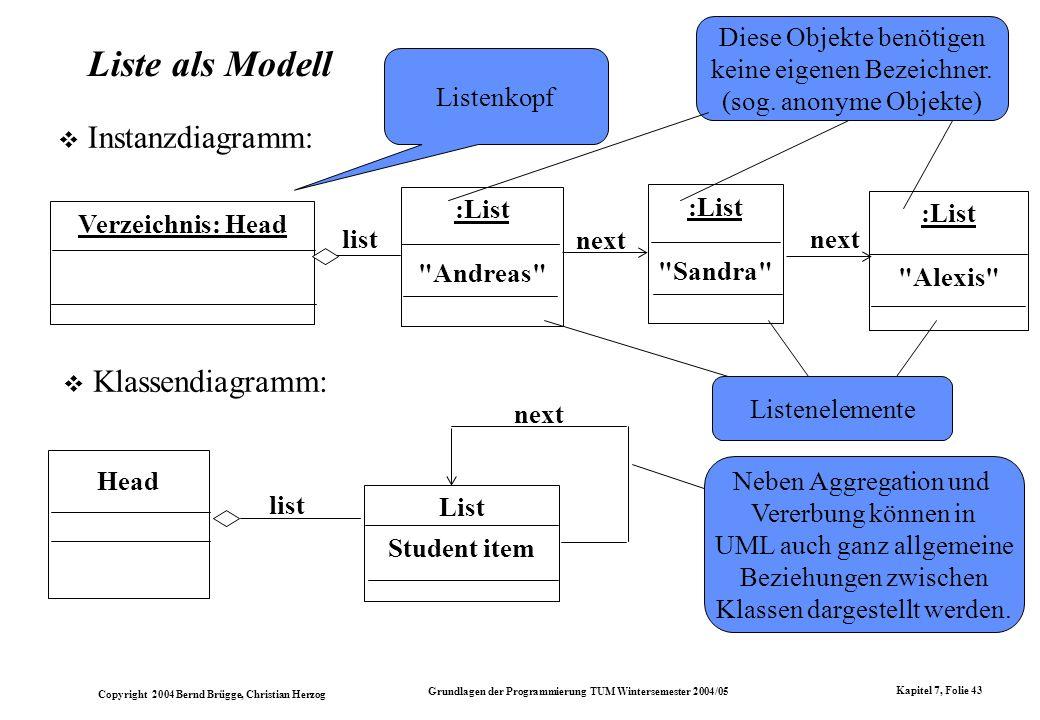 Copyright 2004 Bernd Brügge, Christian Herzog Grundlagen der Programmierung TUM Wintersemester 2004/05 Kapitel 7, Folie 43 Liste als Modell Instanzdia
