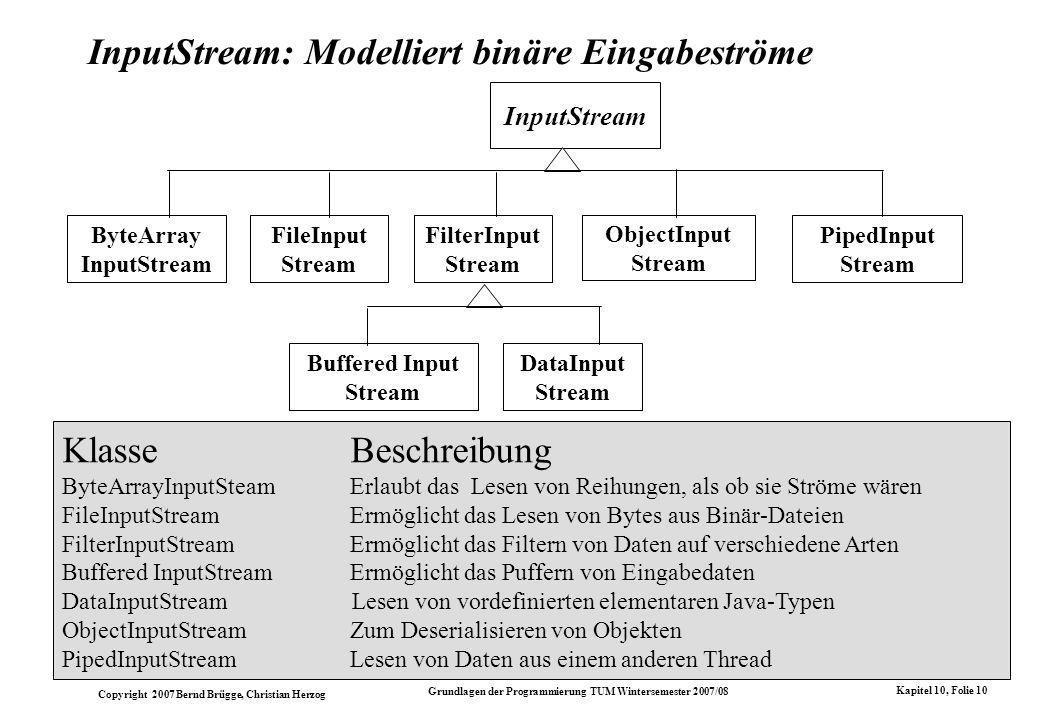 Copyright 2007 Bernd Brügge, Christian Herzog Grundlagen der Programmierung TUM Wintersemester 2007/08 Kapitel 10, Folie 10 InputStream: Modelliert binäre Eingabeströme KlasseBeschreibung ByteArrayInputSteamErlaubt das Lesen von Reihungen, als ob sie Ströme wären FileInputStreamErmöglicht das Lesen von Bytes aus Binär-Dateien FilterInputStreamErmöglicht das Filtern von Daten auf verschiedene Arten Buffered InputStreamErmöglicht das Puffern von Eingabedaten DataInputStream Lesen von vordefinierten elementaren Java-Typen ObjectInputStreamZum Deserialisieren von Objekten PipedInputStreamLesen von Daten aus einem anderen Thread InputStream FileInput Stream FilterInput Stream ObjectInput Stream PipedInput Stream ByteArray InputStream Buffered Input Stream DataInput Stream